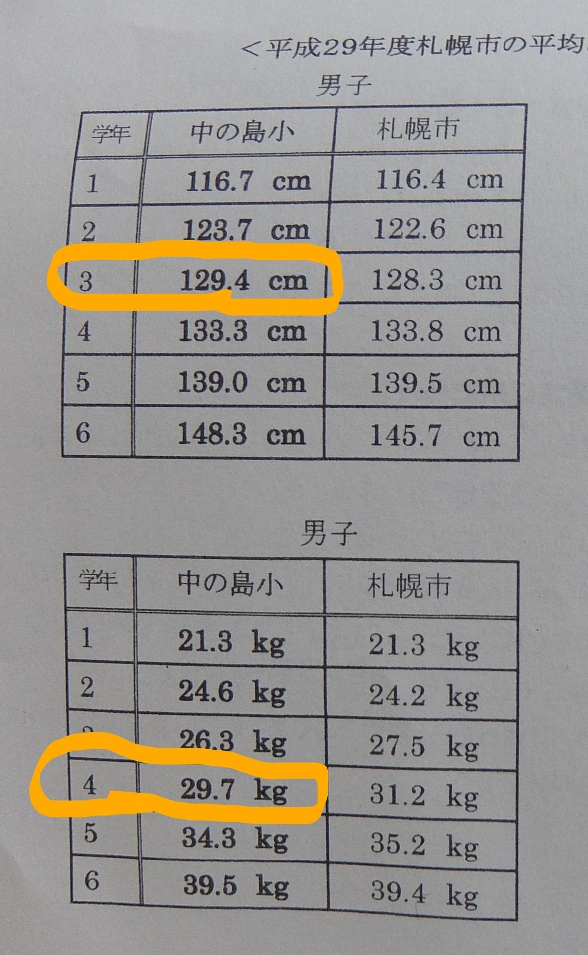 154 体重 の 身長 センチ 平均